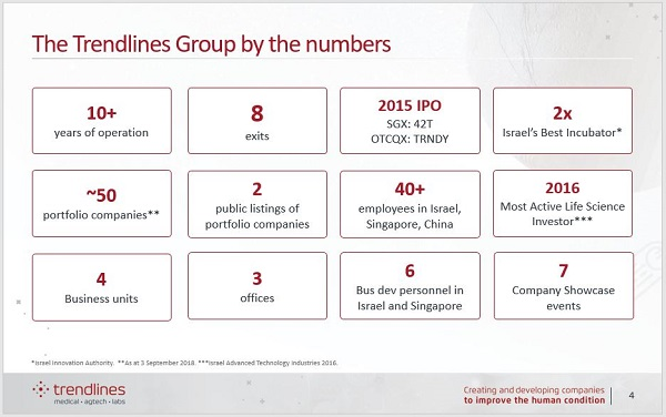 The Trendlines Group by the numbers